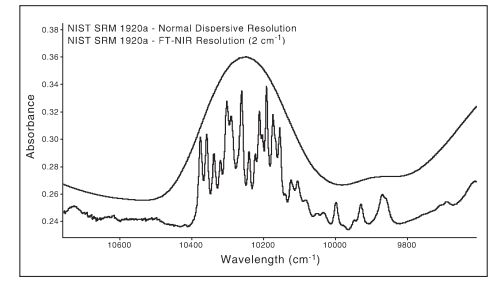 Comparison of NIST SRM 1920a spectra generated on an FT-NIR and dispersive instrument